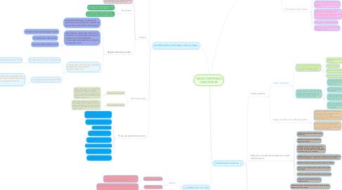 Mind Map: MACRO DESTREZAS LINGÜISTICAS