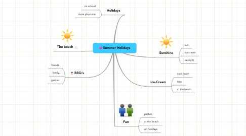 Mind Map: Summer Holidays