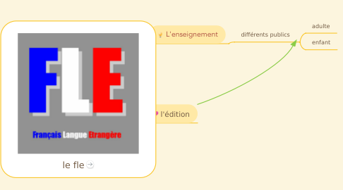 Mind Map: le fle