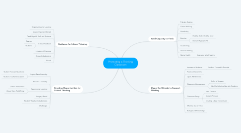 Mind Map: Promoting a Thinking Classroom