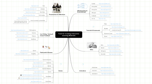Mind Map: Tools for Creating Interactive Learning Materials