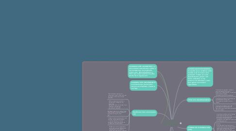 Mind Map: COMUNICACIÓN EMPRESARIAL