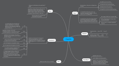 Mind Map: GraphViz