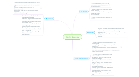 Mind Map: Gothic Elements