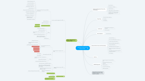 Mind Map: Operations Work Items Reliance Map
