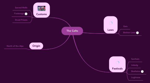 Mind Map: The Celts