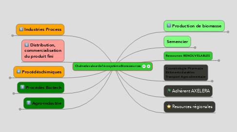 Mind Map: Chaînedevaleurdel'écosystèmeBioressources