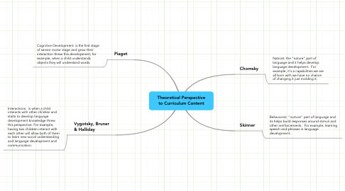 Mind Map: Theoretical Perspective to Curriculum Content