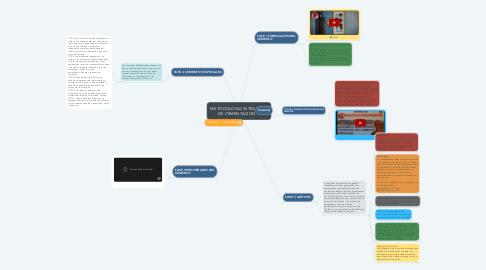 Mind Map: METODOLOGIA INTEGRAL DE CEMENTACION