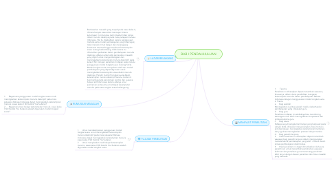 Mind Map: BAB I PENDAHHULUAN