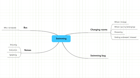 Mind Map: Swimming