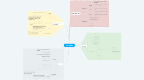 Mind Map: PENDIDIKAN