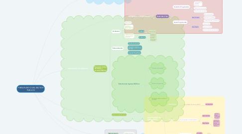 Mind Map: PRESUPUESTO DEL SECTOR PUBLICO