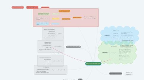 Mind Map: Konjunkturschwankungen