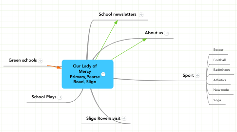 Mind Map: Our Lady of Mercy Primary,Pearse Road, Sligo