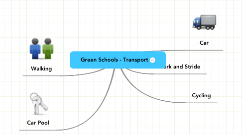 Mind Map: Green Schools - Transport