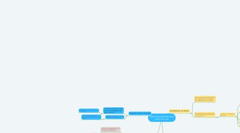 Mind Map: Maatschappelijke factoren (macro niveau)
