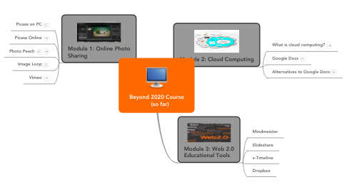 Mind Map: Beyond 2020 Course     (so far)