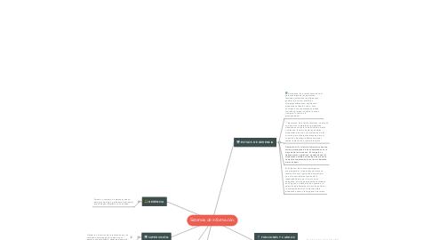 Mind Map: Sistemas de información.