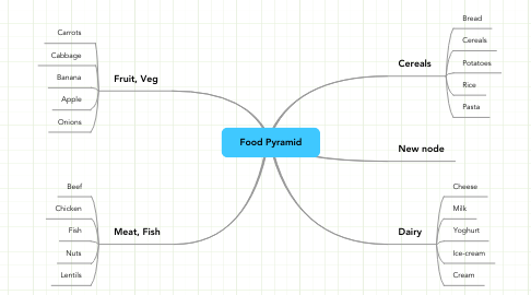 Mind Map: Food Pyramid