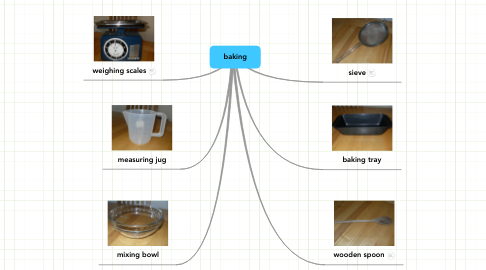 Mind Map: baking