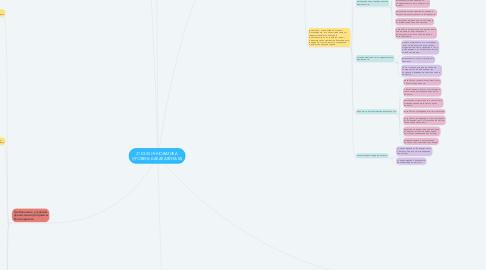 Mind Map: 27.03.05 ИННОВАТИКА  (УРОВЕНЬ БАКАЛАВРИАТА)