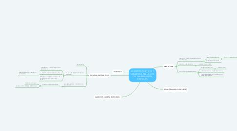 Mind Map: ASPECTOS POSITIVOS Y NEGATIVOS DEL USO DE LAS HERRAMIENTAS DIGITALES.