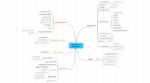 Mind Map: What's New in MindMeister 3