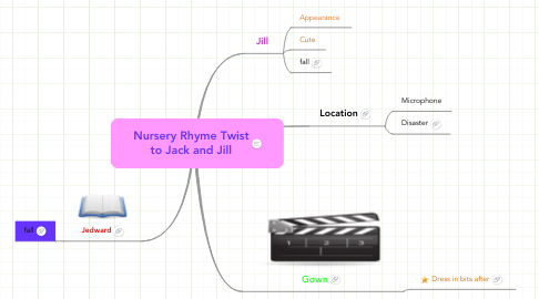 Mind Map: Nursery Rhyme Twist