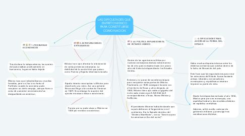 Mind Map: LAS DIFICULTADES QUE ENFRETO MEXICO PARA CONSTITUIRSE COMO NACION