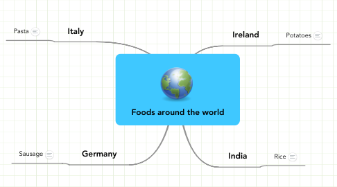 Mind Map: Foods around the world