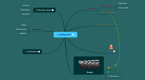Mind Map: Holidays 2011