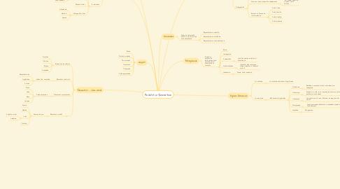 Mind Map: Analisis informativo