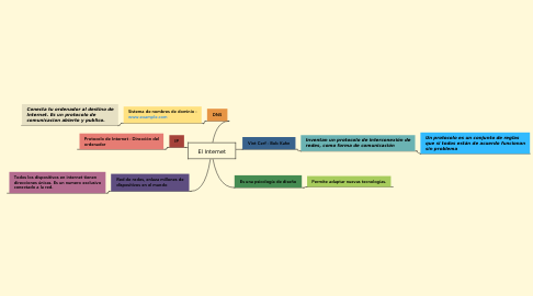 Mind Map: El Internet