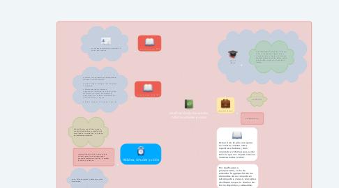 Mind Map: clasificación de los valores, habitos,virtudes y vicios