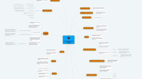 Mind Map: Componentes de la  usabilidad.