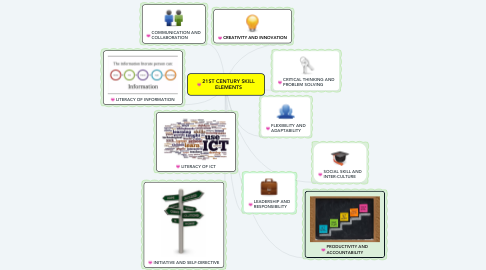 Mind Map: 21ST CENTURY SKILL ELEMENTS