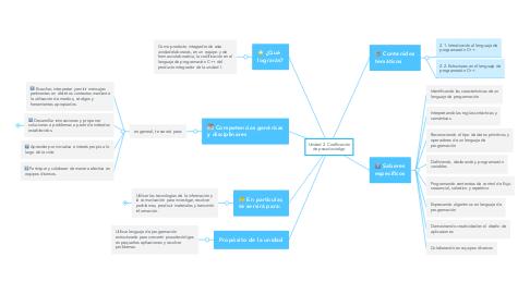 Mind Map: Unidad 2. Codificación de pseudocódigo