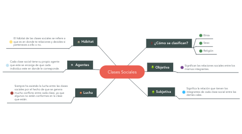 Mind Map: Clases Sociales