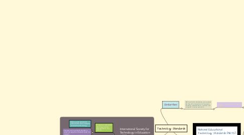Mind Map: Technology Standards