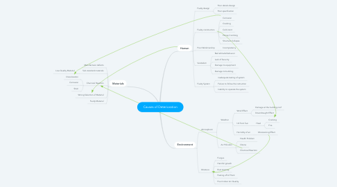 Mind Map: Causes of Deterioration