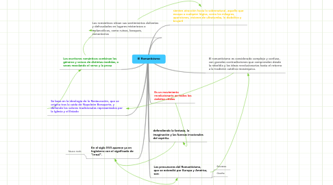 Mind Map: El Romanticismo