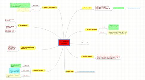 Mind Map: La Literatura Realista