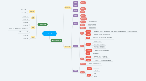 Mind Map: Ch.1-1,1-2