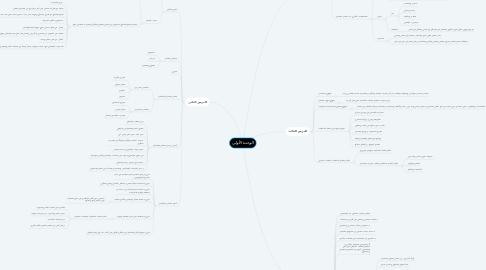 Mind Map: الوحدة الأولى