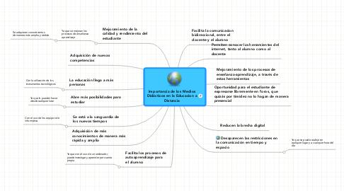 Mind Map: Importancia de los Medios Didácticos en la Educacion a Distancia