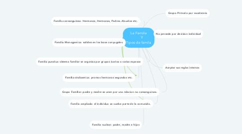 Mind Map: La Familia        Y Tipos de famila