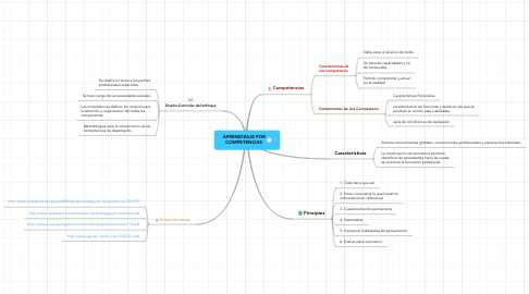 Mind Map: APRENDIZAJE POR COMPETENCIAS