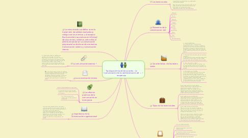 Mind Map: Conceptos, Características y Herramientas de la Comunicación por vía oral y Escrita en las relaciones interpersonales en las organizaciones