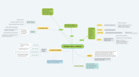 Mind Map: Ecología, cultura  y ambiente